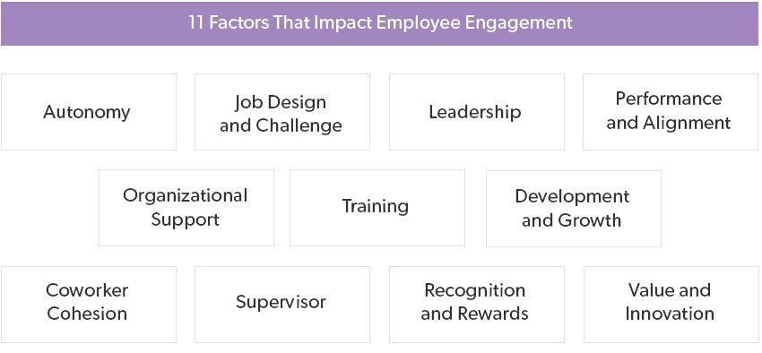 11 Factors That Impact Employee Engagement