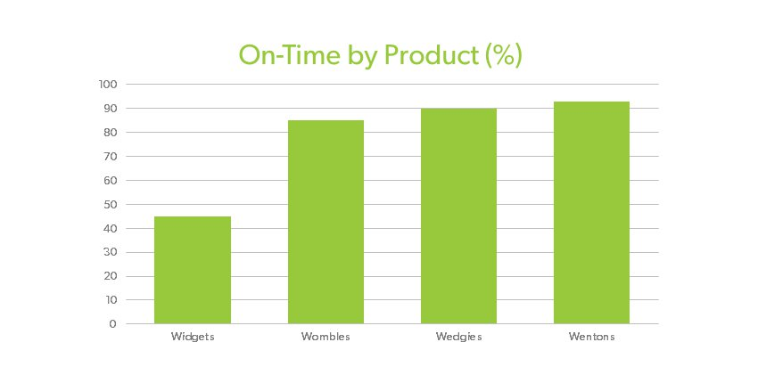 on time by product